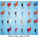 Superman all ages types