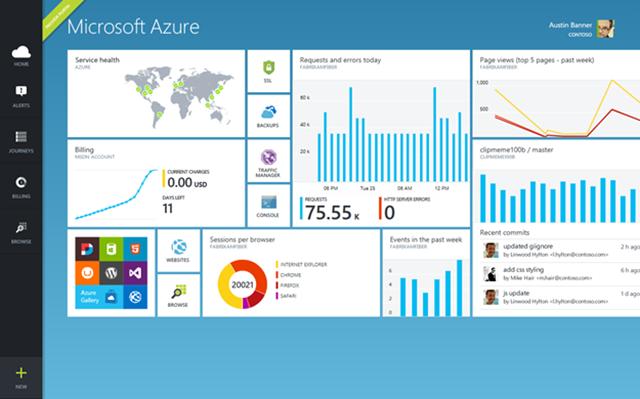 What Is Windows Azure? Features & Screenshots