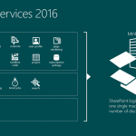 Windows Server, Download Windows Server 2016