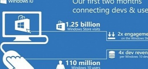 Windows 10 app downloads skyrocketing now accounting for 50 percent of store installs