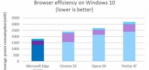 Microsoft trashes google in new edge vs chrome browser benchmarks