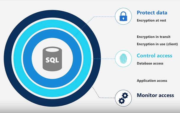 Protect data sql server 2017
