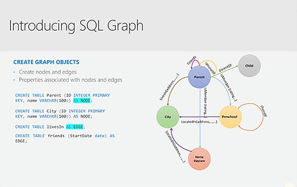 Sql graph