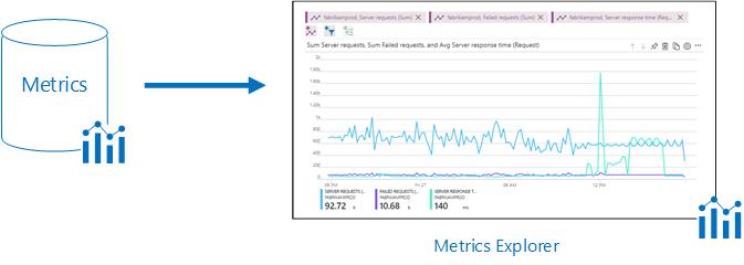 Azure Metrics Data