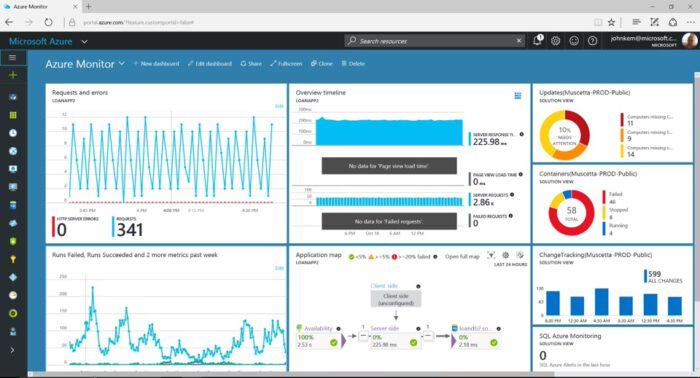 Azure Monitor Dashboard