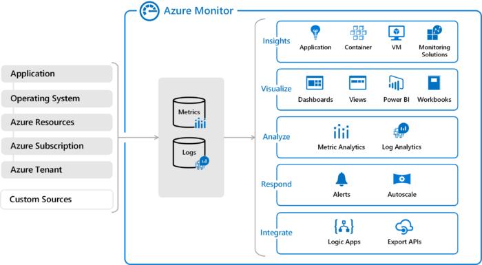Azure Monitor Example Photo