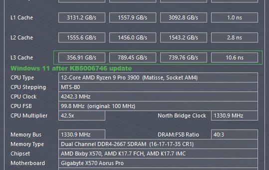 Latest update indeed fixes windows 11 amd ryzen performance bug